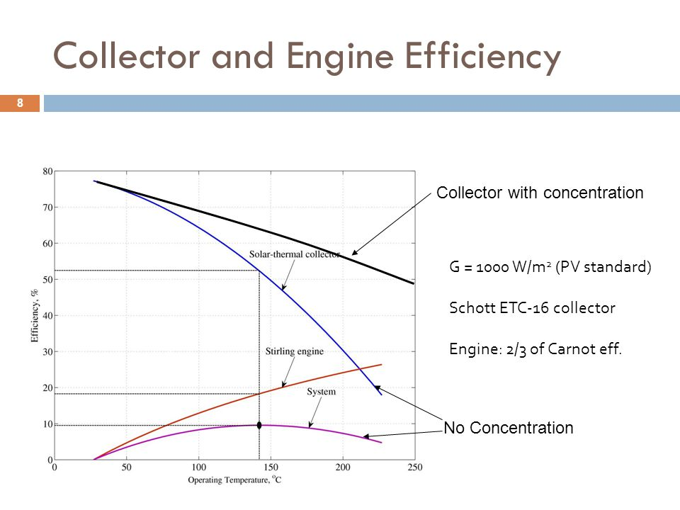 G = 1000 W/m 2 (PV standard) Schott ETC-16 collector Engine: 2/3 of Carnot eff. Collector and Engine Efficiency Collector with concentration No Concen