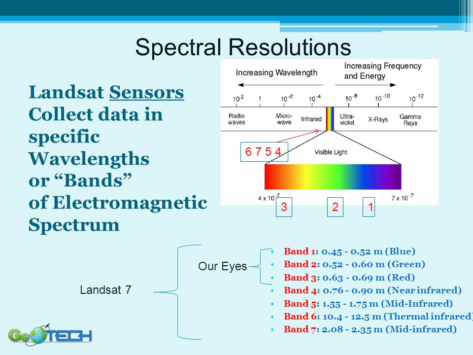 Landsat Sensors Collect data in specific Wavelengths or Bands of Electromagnetic Spectrum Band 1: 0.45 - 0.52 m (Blue) Band 2: 0.52 - 0.60 m (Green) Band 3: 0.63 - 0.69 m (Red) Band 4: 0.76 - 0.90 m (Near infrared) Band 5: 1.55 - 1.75 m (Mid-Infrared) Band 6: 10.4 - 12.5 m (Thermal infrared) Band 7: 2.08 - 2.35 m (Mid-infrared) 123 6 7 5 4 Our Eyes Landsat 7 Spectral Resolutions