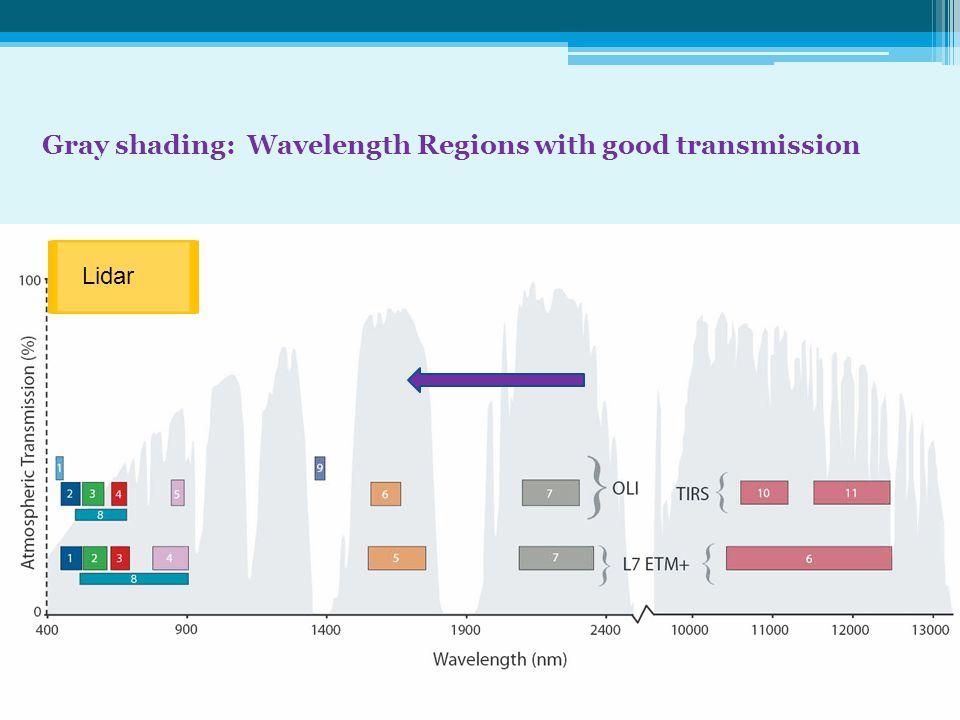 Gray shading: Wavelength Regions with good transmission Lidar