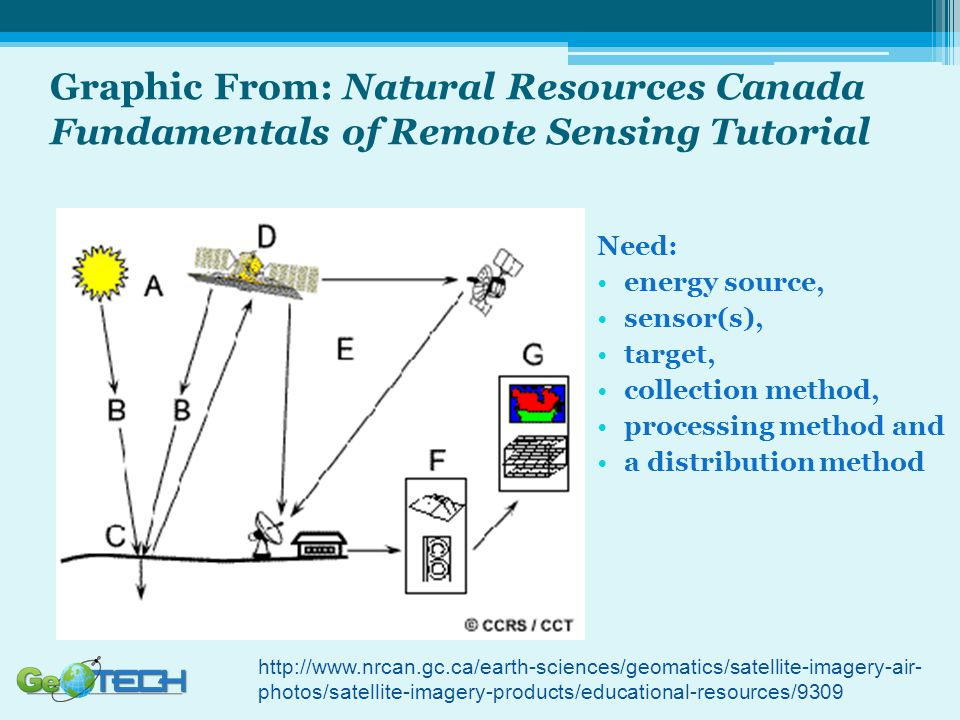 Graphic From: Natural Resources Canada Fundamentals of Remote Sensing Tutorial Need: energy source, sensor(s), target, collection method, processing m