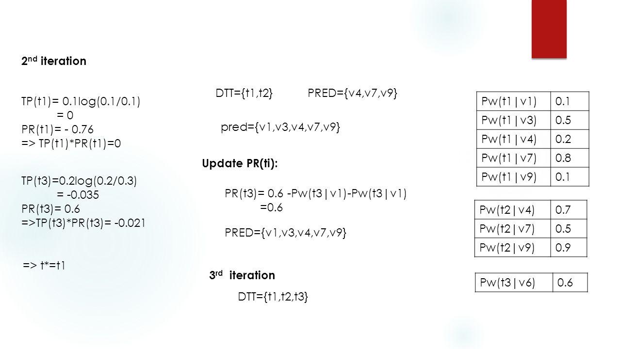 2 nd iteration TP(t1)= 0.1log(0.1/0.1) = 0 PR(t1)= - 0.76 => TP(t1)*PR(t1)=0 TP(t3)=0.2log(0.2/0.3) = -0.035 PR(t3)= 0.6 =>TP(t3)*PR(t3)= -0.021 => t*=t1 DTT={t1,t2}PRED={v4,v7,v9} pred={v1,v3,v4,v7,v9} Pw(t1|v1)0.1 Pw(t1|v3)0.5 Pw(t1|v4)0.2 Pw(t1|v7)0.8 Pw(t1|v9)0.1 Pw(t2|v4)0.7 Pw(t2|v7)0.5 Pw(t2|v9)0.9 Pw(t3|v6)0.6 PR(t3)= 0.6 -Pw(t3|v1)-Pw(t3|v1) =0.6 Update PR(ti): PRED={v1,v3,v4,v7,v9} 3 rd iteration DTT={t1,t2,t3}