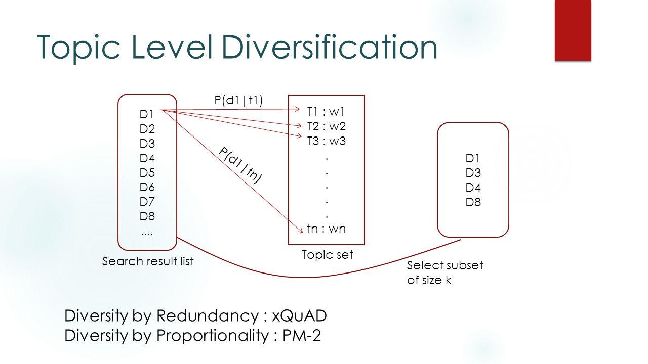 Topic Level Diversification D1 D2 D3 D4 D5 D6 D7 D8....
