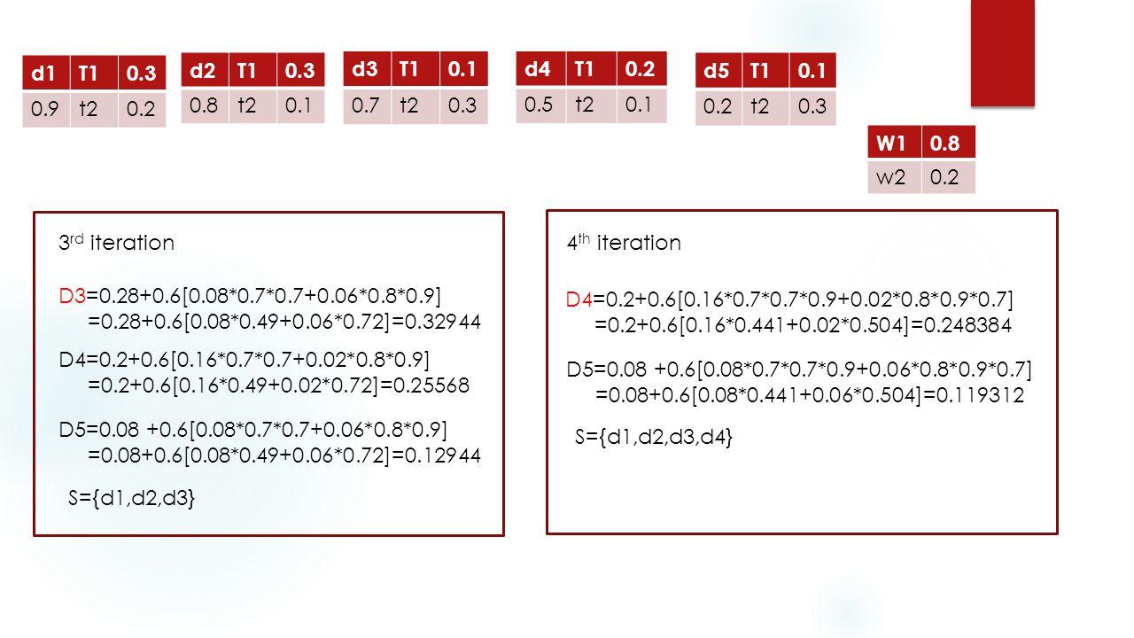 d1T10.3 0.9t20.2 d2T10.3 0.8t20.1 d3T10.1 0.7t20.3 d4T10.2 0.5t20.1 d5T10.1 0.2t20.3 W10.8 w20.2 3 rd iteration D3=0.28+0.6[0.08*0.7*0.7+0.06*0.8*0.9] =0.28+0.6[0.08*0.49+0.06*0.72]=0.32944 D4=0.2+0.6[0.16*0.7*0.7+0.02*0.8*0.9] =0.2+0.6[0.16*0.49+0.02*0.72]=0.25568 D5=0.08 +0.6[0.08*0.7*0.7+0.06*0.8*0.9] =0.08+0.6[0.08*0.49+0.06*0.72]=0.12944 S={d1,d2,d3} 4 th iteration D4=0.2+0.6[0.16*0.7*0.7*0.9+0.02*0.8*0.9*0.7] =0.2+0.6[0.16*0.441+0.02*0.504]=0.248384 D5=0.08 +0.6[0.08*0.7*0.7*0.9+0.06*0.8*0.9*0.7] =0.08+0.6[0.08*0.441+0.06*0.504]=0.119312 S={d1,d2,d3,d4}
