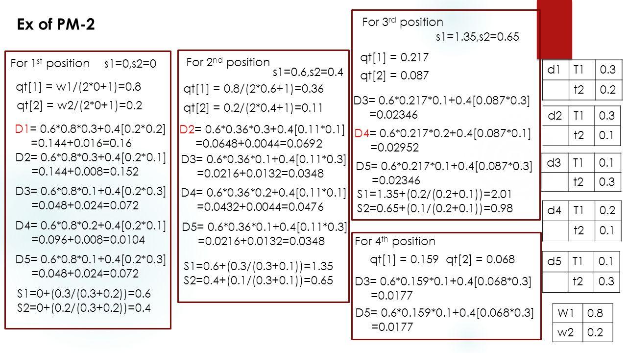 d1T10.3 t20.2 d2T10.3 t20.1 d3T10.1 t20.3 d4T10.2 t20.1 d5T10.1 t20.3 W10.8 w20.2 Ex of PM-2 For 1 st position qt[1] = w1/(2*0+1)=0.8 qt[2] = w2/(2*0+1)=0.2 s1=0,s2=0 D1= 0.6*0.8*0.3+0.4[0.2*0.2] =0.144+0.016=0.16 D2= 0.6*0.8*0.3+0.4[0.2*0.1] =0.144+0.008=0.152 D3= 0.6*0.8*0.1+0.4[0.2*0.3] =0.048+0.024=0.072 D4= 0.6*0.8*0.2+0.4[0.2*0.1] =0.096+0.008=0.0104 D5= 0.6*0.8*0.1+0.4[0.2*0.3] =0.048+0.024=0.072 S1=0+(0.3/(0.3+0.2))=0.6 S2=0+(0.2/(0.3+0.2))=0.4 For 2 nd position s1=0.6,s2=0.4 qt[1] = 0.8/(2*0.6+1)=0.36 qt[2] = 0.2/(2*0.4+1)=0.11 D2= 0.6*0.36*0.3+0.4[0.11*0.1] =0.0648+0.0044=0.0692 D3= 0.6*0.36*0.1+0.4[0.11*0.3] =0.0216+0.0132=0.0348 D4= 0.6*0.36*0.2+0.4[0.11*0.1] =0.0432+0.0044=0.0476 D5= 0.6*0.36*0.1+0.4[0.11*0.3] =0.0216+0.0132=0.0348 S1=0.6+(0.3/(0.3+0.1))=1.35 S2=0.4+(0.1/(0.3+0.1))=0.65 For 3 rd position s1=1.35,s2=0.65 qt[1] = 0.217 qt[2] = 0.087 D3= 0.6*0.217*0.1+0.4[0.087*0.3] =0.02346 D4= 0.6*0.217*0.2+0.4[0.087*0.1] =0.02952 D5= 0.6*0.217*0.1+0.4[0.087*0.3] =0.02346 S1=1.35+(0.2/(0.2+0.1))=2.01 S2=0.65+(0.1/(0.2+0.1))=0.98 For 4 th position qt[1] = 0.159qt[2] = 0.068 D5= 0.6*0.159*0.1+0.4[0.068*0.3] =0.0177 D3= 0.6*0.159*0.1+0.4[0.068*0.3] =0.0177