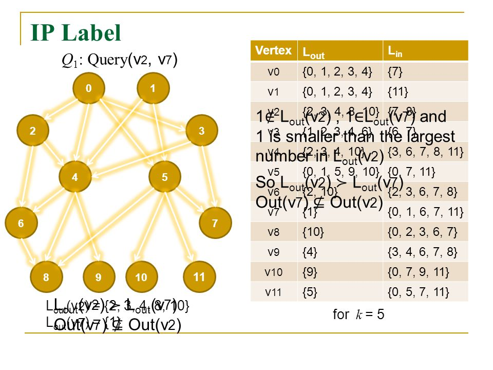 IP Label Vertex L out L in v0v0 {0, 1, 2, 3, 4}{7} v1v1 {0, 1, 2, 3, 4}{11} v2v2 {2, 3, 4, 8, 10}{7, 8} v3v3 {1, 2, 3, 4, 6}{6, 7} v4v4 {2, 3, 4, 10}{3, 6, 7, 8, 11} v5v5 {0, 1, 5, 9, 10}{0, 7, 11} v6v6 {2, 10}{2, 3, 6, 7, 8} v7v7 {1}{0, 1, 6, 7, 11} v8v8 {10}{0, 2, 3, 6, 7} v9v9 {4}{3, 4, 6, 7, 8} v 10 {9}{0, 7, 9, 11} v 11 {5}{0, 5, 7, 11} for k = 5 01 23 54 67 98 11 10 L out (v 2 ) = {2, 3, 4, 8, 10} L out (v 7 ) = {1} Q 1 : Query (v 2, v 7 )