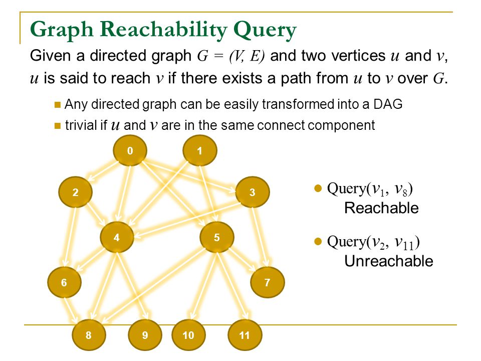 Graph Reachability Query Given a directed graph G = (V, E) and two vertices u and v, u is said to reach v if there exists a path from u to v over G.