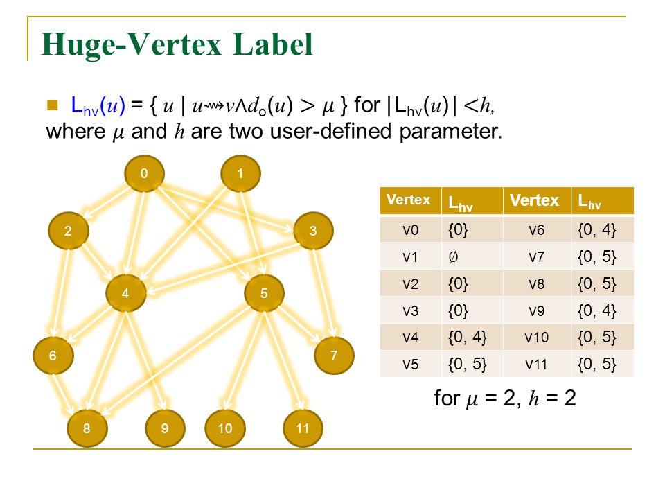 Huge-Vertex Label 01 23 54 67 981110 Vertex L hv VertexL hv v0v0 {0}v6v6 {0, 4} v1v1 v7v7 {0, 5} v2v2 {0}v8v8 {0, 5} v3v3 {0}v9v9 {0, 4} v4v4 v 10 {0, 5} v5v5 v 11 {0, 5}