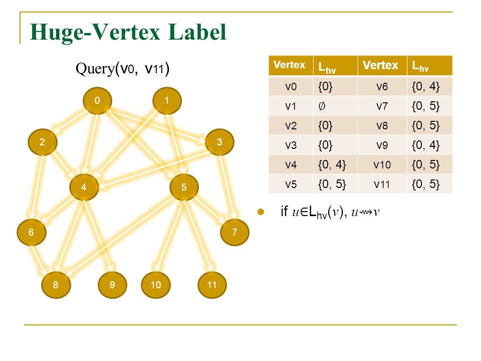 Huge-Vertex Label 01 23 54 67 981110 Vertex L hv VertexL hv v0v0 {0}v6v6 {0, 4} v1v1 v7v7 {0, 5} v2v2 {0}v8v8 {0, 5} v3v3 {0}v9v9 {0, 4} v4v4 v 10 {0, 5} v5v5 v 11 {0, 5} Query (v 0, v 11 )