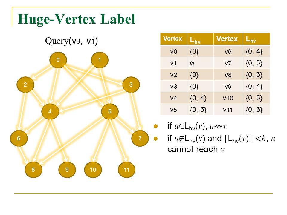 Huge-Vertex Label 01 23 54 67 981110 Vertex L hv VertexL hv v0v0 {0}v6v6 {0, 4} v1v1 v7v7 {0, 5} v2v2 {0}v8v8 {0, 5} v3v3 {0}v9v9 {0, 4} v4v4 v 10 {0, 5} v5v5 v 11 {0, 5} Query (v 0, v 1 )
