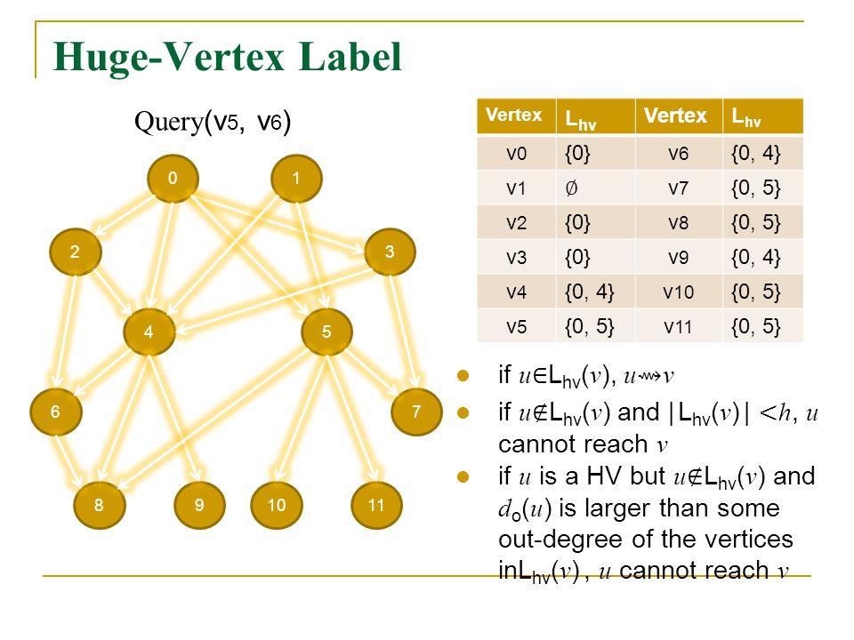 Huge-Vertex Label 01 23 54 67 981110 Vertex L hv VertexL hv v0v0 {0}v6v6 {0, 4} v1v1 v7v7 {0, 5} v2v2 {0}v8v8 {0, 5} v3v3 {0}v9v9 {0, 4} v4v4 v 10 {0, 5} v5v5 v 11 {0, 5} Query (v 5, v 6 )