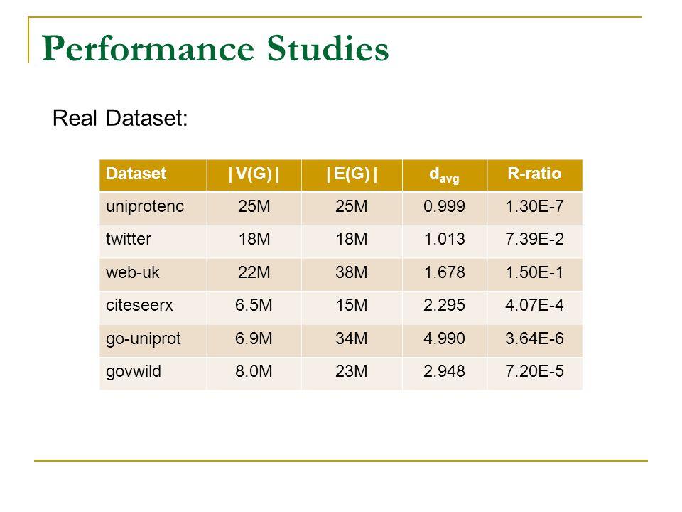 Performance Studies Real Dataset: Dataset|V(G)||E(G)|d avg R-ratio uniprotenc25M 0.9991.30E-7 twitter18M 1.0137.39E-2 web-uk22M38M1.6781.50E-1 citeseerx6.5M15M2.2954.07E-4 go-uniprot6.9M34M4.9903.64E-6 govwild8.0M23M2.9487.20E-5