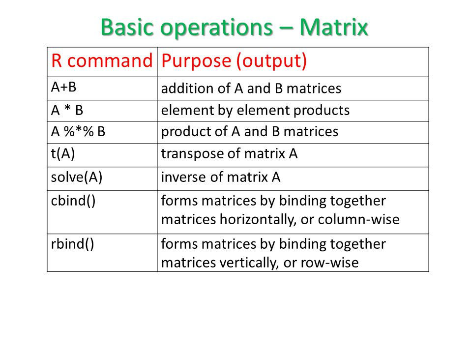 Basic operations – Matrix R commandPurpose (output) A+B addition of A and B matrices A * Belement by element products A %*% Bproduct of A and B matrices t(A)transpose of matrix A solve(A)inverse of matrix A cbind()forms matrices by binding together matrices horizontally, or column-wise rbind()forms matrices by binding together matrices vertically, or row-wise
