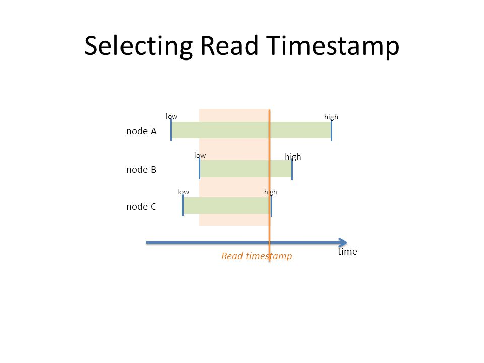Selecting Read Timestamp time node A low high node B low high node C low high Read timestamp