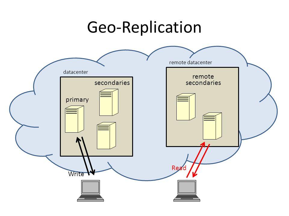 Geo-Replication primary secondaries datacenter remote secondaries remote datacenter Read Write