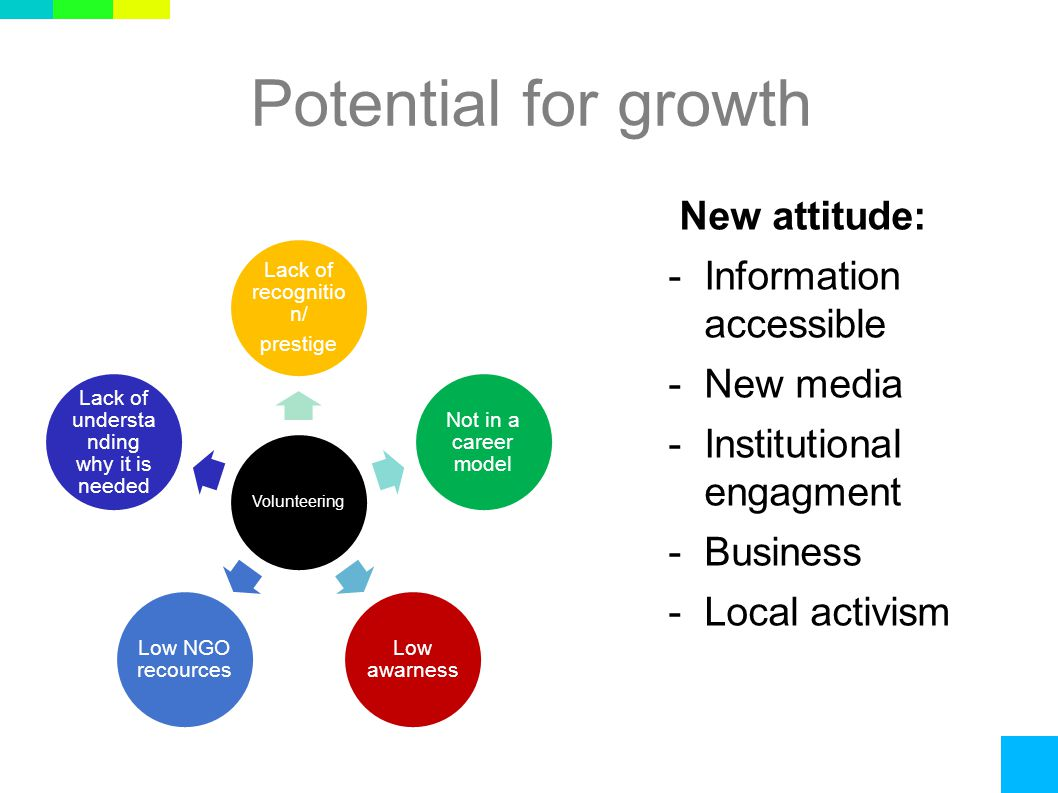 Potential for growth New attitude: -Information accessible -New media -Institutional engagment -Business -Local activism Volunteering Lack of recognitio n/ prestige Not in a career model Low awarness Low NGO recources Lack of understa nding why it is needed