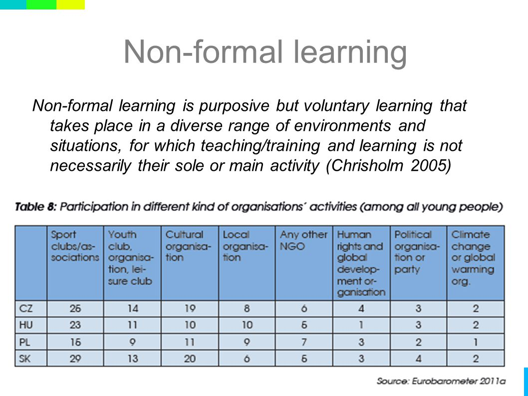 Non-formal learning Non-formal learning is purposive but voluntary learning that takes place in a diverse range of environments and situations, for which teaching/training and learning is not necessarily their sole or main activity (Chrisholm 2005)
