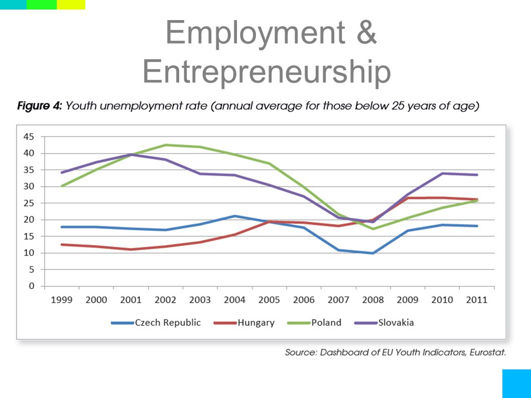 Employment & Entrepreneurship