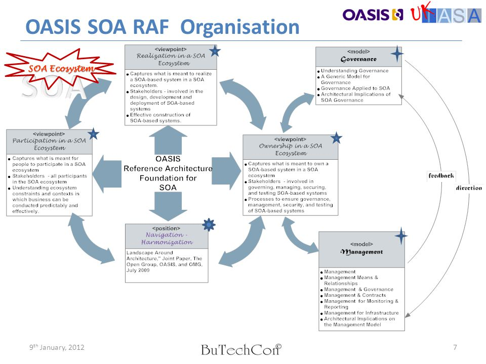 SOA-RAF: Sections 1 & 2  Section 1 Introduction  Focuses on Views and Viewpoints  Sets Ground Rules for Views and Viewpoints along with UML Modeling Notation  Section 2 Architectural Goals and Principles  Focuses on Architectural Goals and Principles  Focuses on Architectural Goals and Principles - Discusses Critical Success Factors - Goals of SOA-RAF 9 th January, 20128 (OASIS SOA RAF)