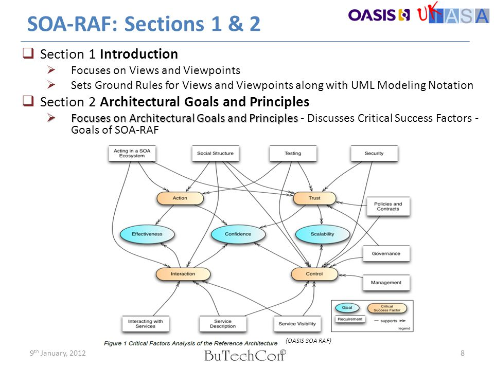 Takeaway Thoughts  SOA-RAF assumes a distributed world made up of independent but cooperating entities  Who have individual needs  For whom success in addressing individual needs is more likely if each can effectively leverage the resources of others  Who believe that the key is making resources/capabilities available in a reliable framework that the SOA-RAF aims to provide  SOA Ecosystem occupies the boundary between Business and IT  SOA Ecosystem occupies the boundary between Business and IT.