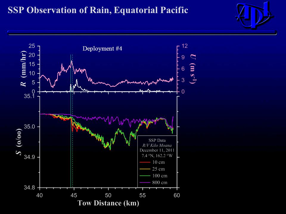 SSP Observation of Rain, Equatorial Pacific Deployment #4