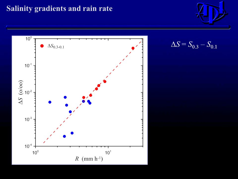 Salinity gradients and rain rate  S = S 0.3 – S 0.1