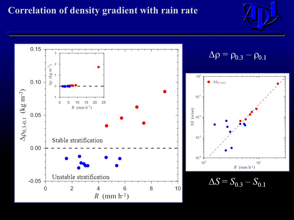 Correlation of density gradient with rain rate  S = S 0.3 – S 0.1  =  0.3 –  0.1 Unstable stratification Stable stratification