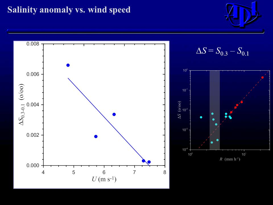 Salinity anomaly vs. wind speed  S = S 0.3 – S 0.1