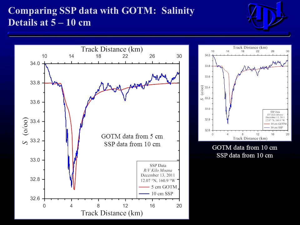 Comparing SSP data with GOTM: Salinity Details at 5 – 10 cm GOTM data from 10 cm SSP data from 10 cm GOTM data from 5 cm SSP data from 10 cm