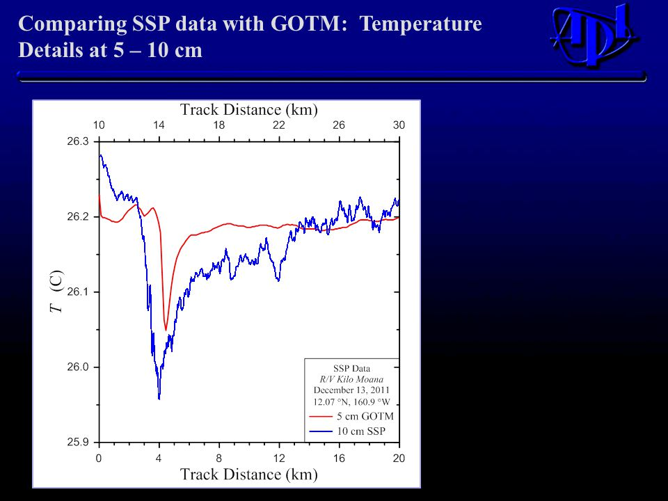 Comparing SSP data with GOTM: Temperature Details at 5 – 10 cm