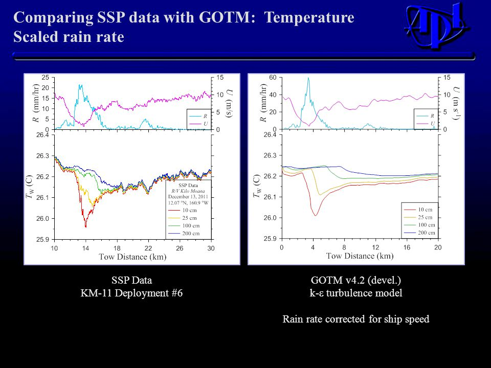 Comparing SSP data with GOTM: Temperature Scaled rain rate GOTM v4.2 (devel.) k-  turbulence model Rain rate corrected for ship speed SSP Data KM-11 Deployment #6