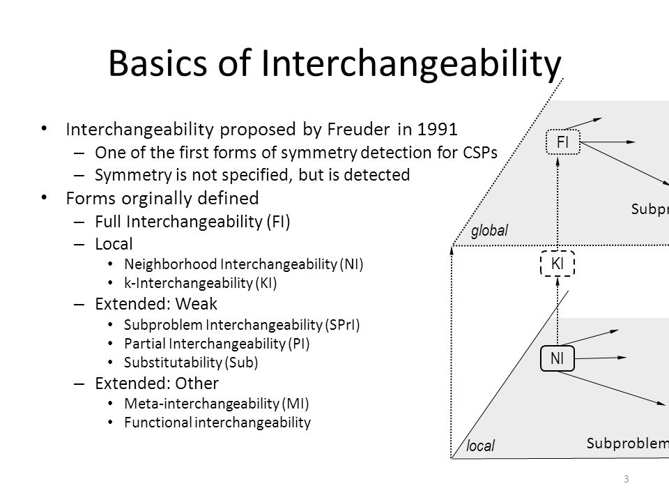 Basics of Interchangeability Interchangeability proposed by Freuder in 1991 – One of the first forms of symmetry detection for CSPs – Symmetry is not specified, but is detected Forms orginally defined – Full Interchangeability (FI) – Local Neighborhood Interchangeability (NI) k-Interchangeability (KI) – Extended: Weak Subproblem Interchangeability (SPrI) Partial Interchangeability (PI) Substitutability (Sub) – Extended: Other Meta-interchangeability (MI) Functional interchangeability 3 global local FI KI NI Subproblem