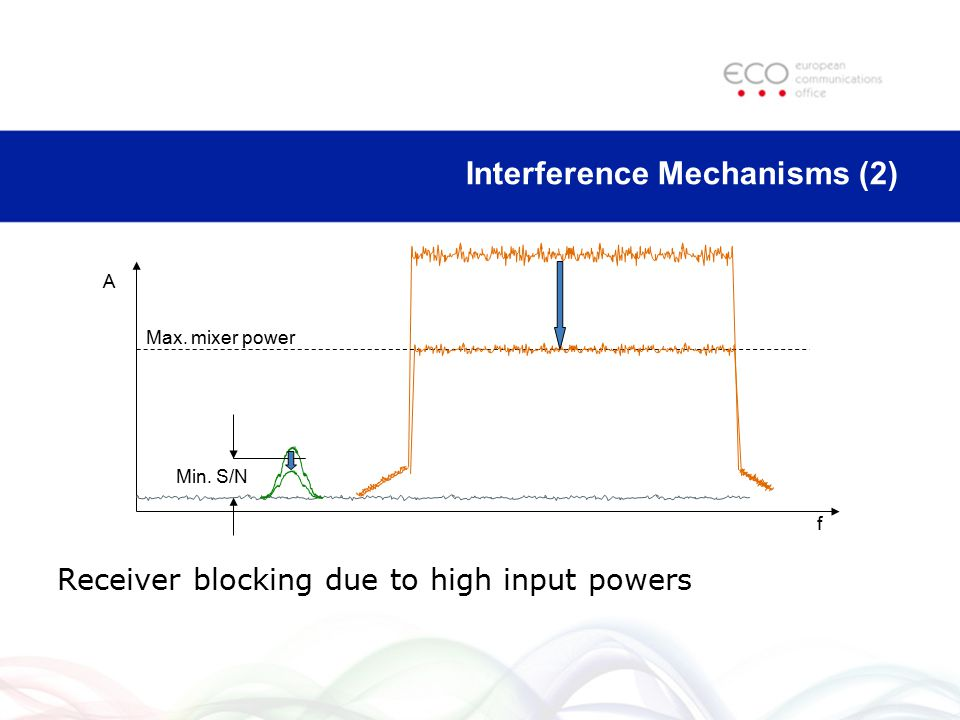 Receiver blocking due to high input powers A f Min. S/N Max. mixer power Interference Mechanisms (2)