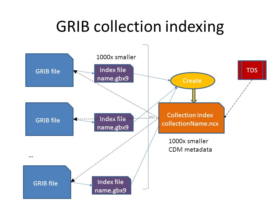 GRIB collection indexing Index file name.gbx9 GRIB file … Index file name.gbx9 GRIB file Index file name.gbx9 GRIB file 1000x smaller Create TDS Colle