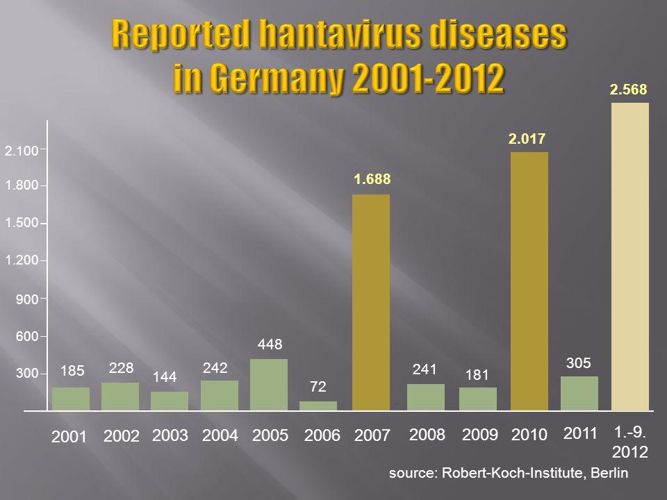 source: Robert-Koch-Institute, Berlin 1.200 1.500 2001 2002 200320042005 300 600 900 20062007 185 228 144 242 448 72 1.688 1.800 241 2008 2.100 20102009 181 2.017 2011 305 2.568 1.-9.