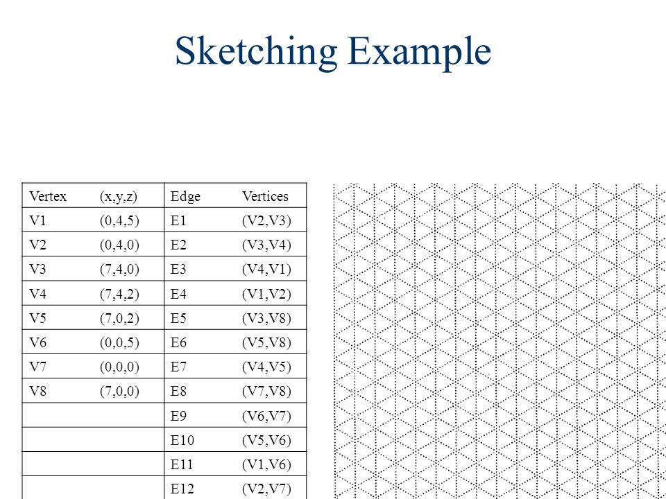 Sketching Example Vertex(x,y,z)EdgeVertices V1(0,4,5)E1(V2,V3) V2(0,4,0)E2(V3,V4) V3(7,4,0)E3(V4,V1) V4(7,4,2)E4(V1,V2) V5(7,0,2)E5(V3,V8) V6(0,0,5)E6