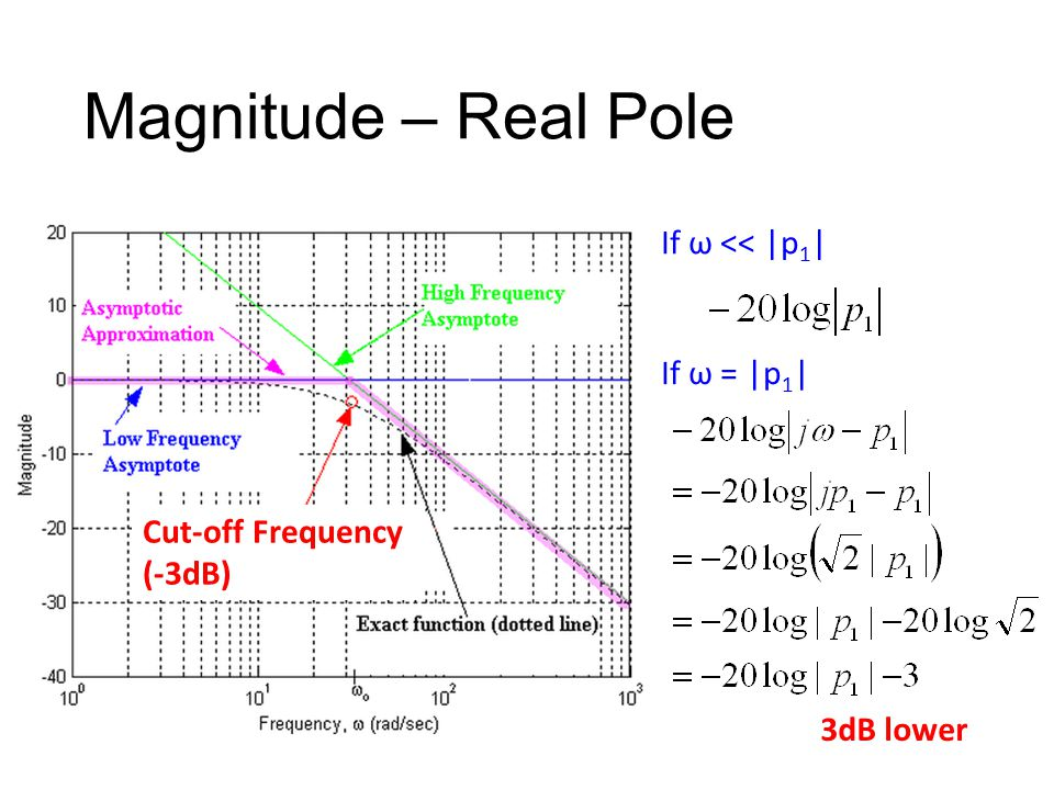 Magnitude – Real Pole Cut-off Frequency (-3dB) If ω = |p 1 | If ω << |p 1 | 3dB lower
