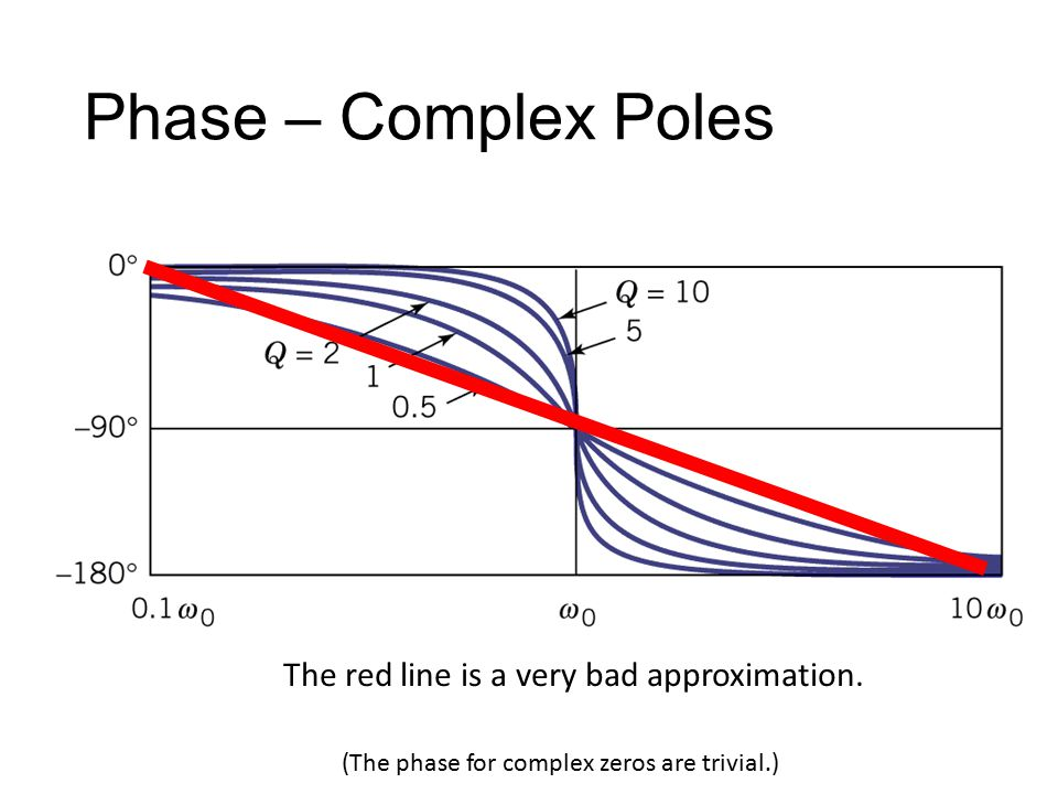 (The phase for complex zeros are trivial.) The red line is a very bad approximation.