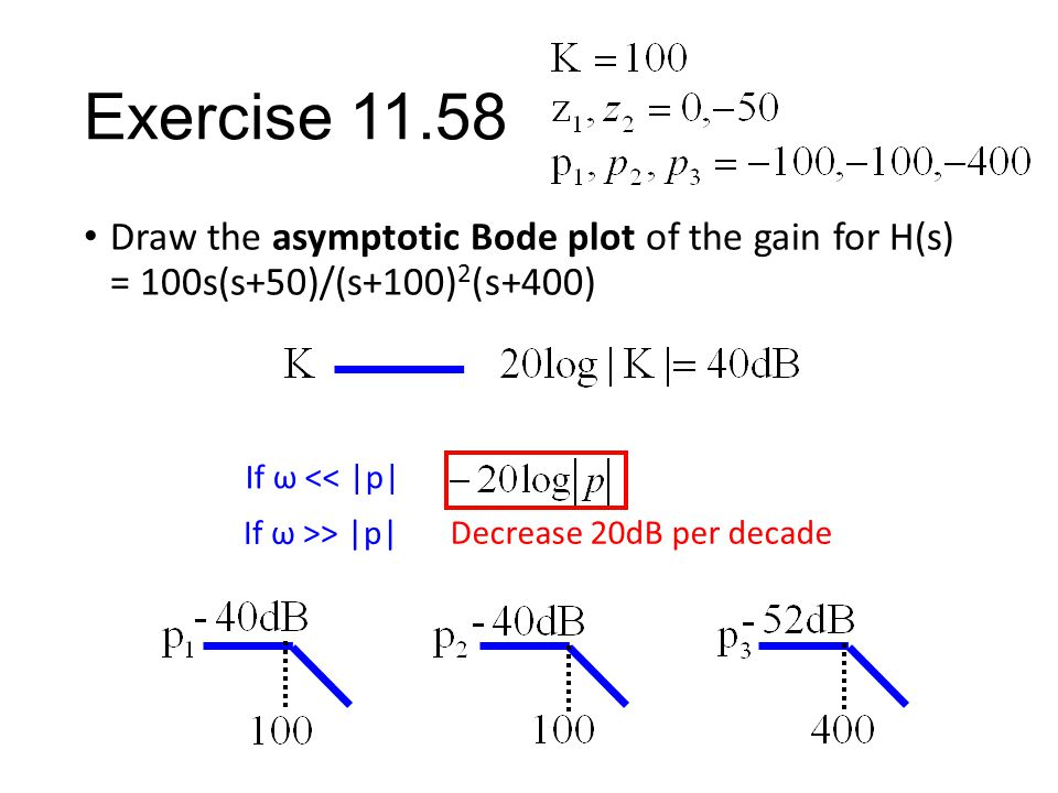 Exercise 11.58 Draw the asymptotic Bode plot of the gain for H(s) = 100s(s+50)/(s+100) 2 (s+400) If ω >> |p| Decrease 20dB per decade If ω << |p|