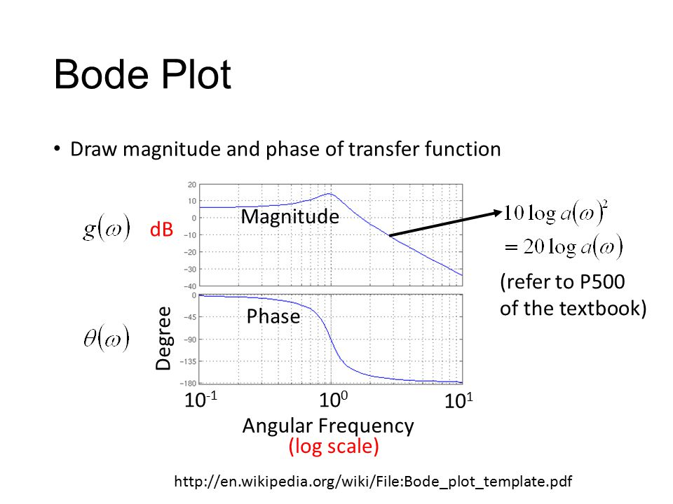 Bode Plot Draw magnitude and phase of transfer function Magnitude Phase Angular Frequency 10 0 10 1 10 -1 (log scale) Degree dB (refer to P500 of the