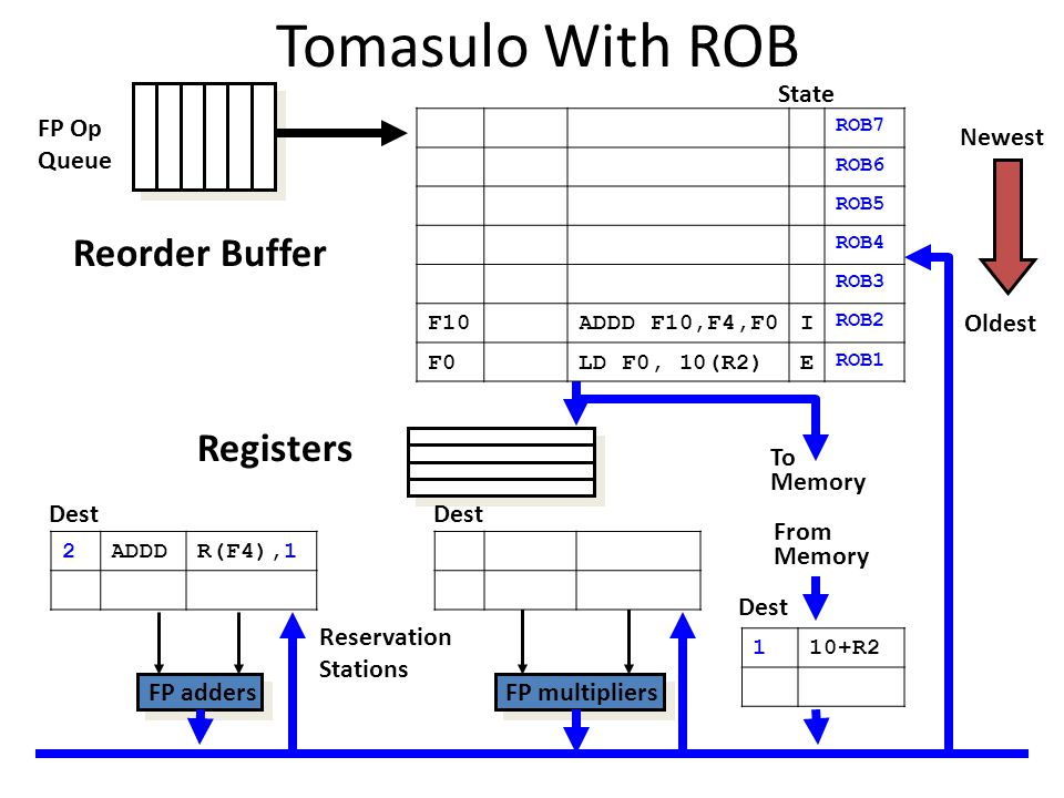 Tomasulo With ROB To Memory FP adders FP multipliers Reservation Stations FP Op Queue Dest Oldest Newest From Memory Dest Reorder Buffer Registers ROB7 ROB6 ROB5 ROB4 ROB3 F10ADDD F10,F4,F0I ROB2 F0LD F0, 10(R2)E ROB1 2ADDDR(F4),1 Dest 110+R2 State
