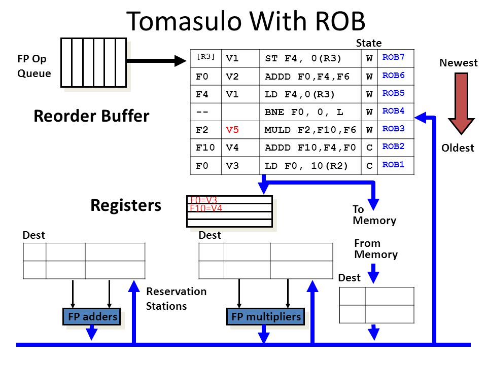 Tomasulo With ROB To Memory FP adders FP multipliers Reservation Stations FP Op Queue Dest Oldest Newest From Memory Dest Reorder Buffer Registers [R3] V1ST F4, 0(R3)W ROB7 F0V2ADDD F0,F4,F6W ROB6 F4V1LD F4,0(R3)W ROB5 --BNE F0, 0, LW ROB4 F2V5MULD F2,F10,F6W ROB3 F10V4ADDD F10,F4,F0C ROB2 F0V3LD F0, 10(R2)C ROB1 Dest State F0=V3 F10=V4