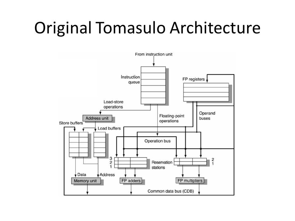 Original Tomasulo Architecture