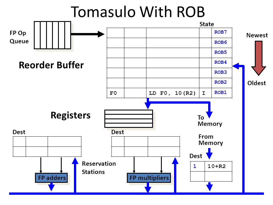 Tomasulo With ROB To Memory FP adders FP multipliers Reservation Stations FP Op Queue State Dest Oldest Newest From Memory Dest Reorder Buffer Registe