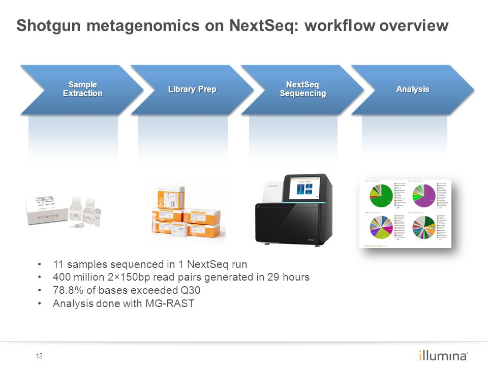 12 Sample Extraction Library Prep NextSeq Sequencing Analysis Shotgun metagenomics on NextSeq: workflow overview 11 samples sequenced in 1 NextSeq run 400 million 2×150bp read pairs generated in 29 hours 78.8% of bases exceeded Q30 Analysis done with MG-RAST