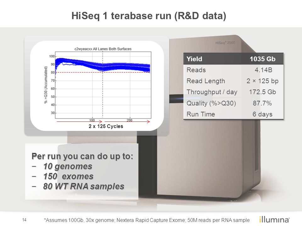 14 HiSeq 1 terabase run (R&D data) Per run you can do up to: −10 genomes −150 exomes −80 WT RNA samples *Assumes 100Gb, 30x genome; Nextera Rapid Capture Exome; 50M reads per RNA sample 2 x 125 Cycles