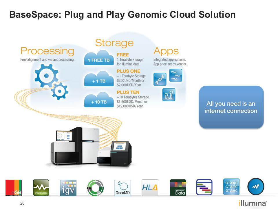20 BaseSpace: Plug and Play Genomic Cloud Solution All you need is an internet connection
