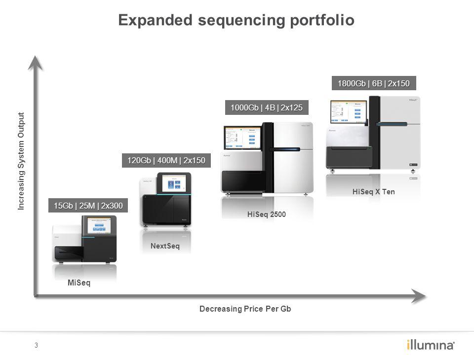 3 MiSeq HiSeq 2500 15Gb | 25M | 2x300 1000Gb | 4B | 2x125 NextSeq HiSeq X Ten 120Gb | 400M | 2x150 1800Gb | 6B | 2x150 Decreasing Price Per Gb Increasing System Output Expanded sequencing portfolio