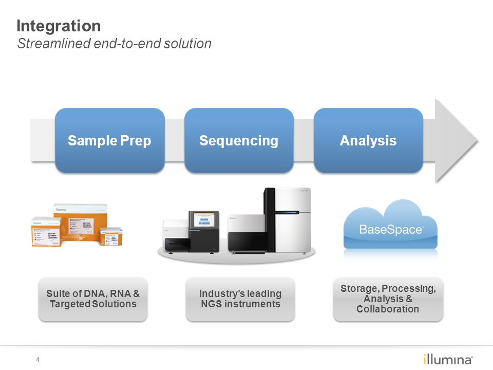 4 Sample Prep Sequencing Analysis Integration Streamlined end-to-end solution Industry's leading NGS instruments Storage, Processing, Analysis & Collaboration Suite of DNA, RNA & Targeted Solutions