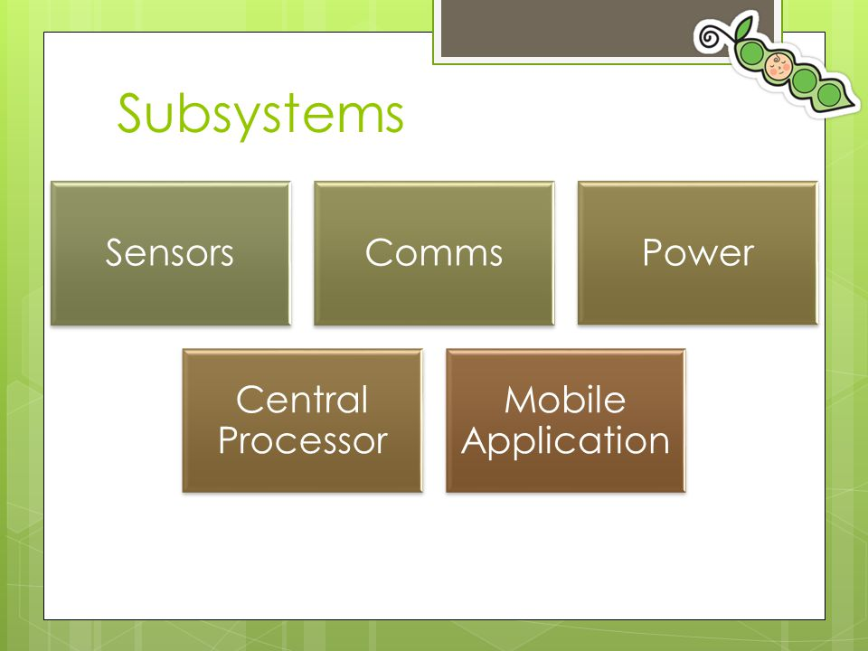 Subsystems SensorsCommsPower Central Processor Mobile Application