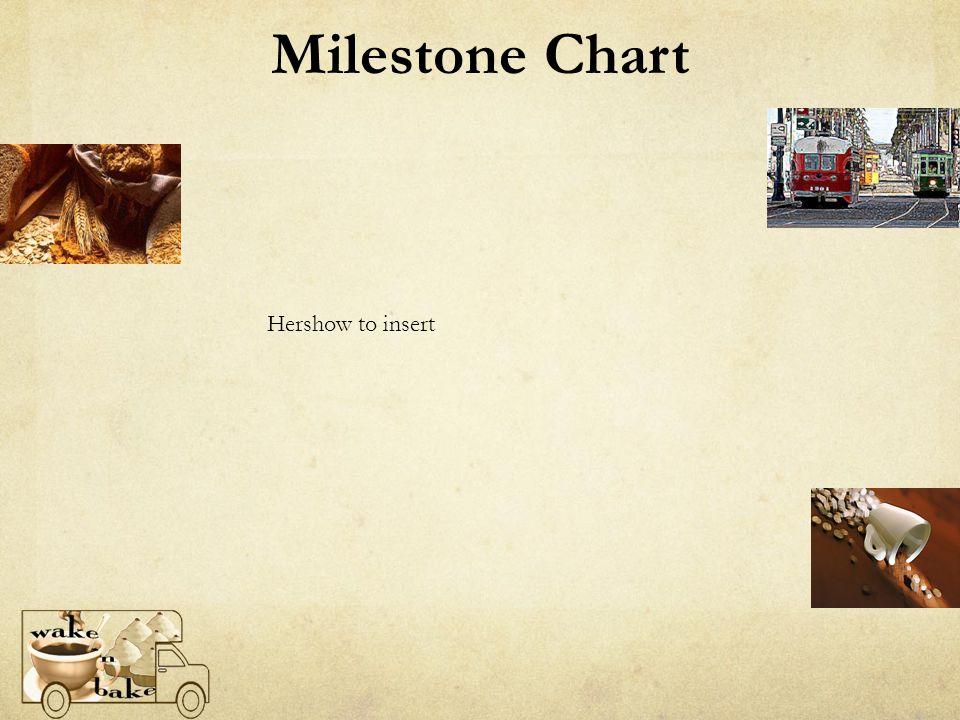 Milestone Chart Hershow to insert